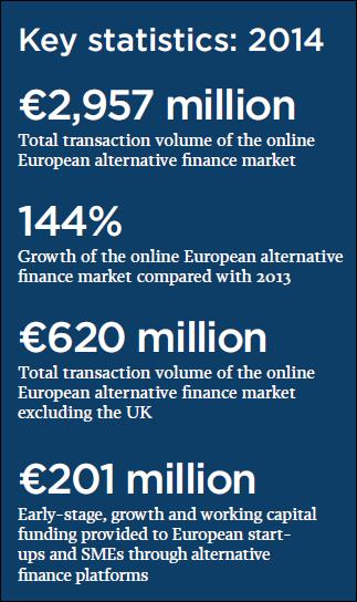Moving Mainstream: The European Alternative Finance Benchmarking Report